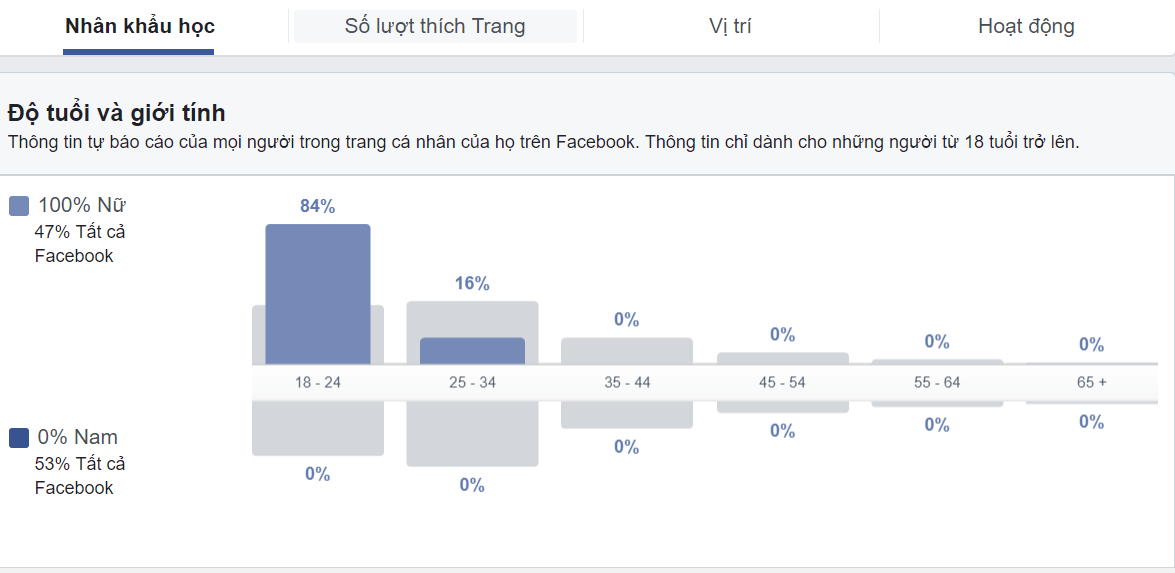 Facebook insight - Tuổi